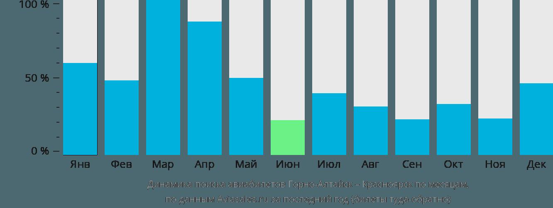 Динамика поиска авиабилетов из Горно-Алтайска в Красноярск по месяцам