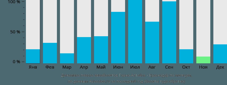 Динамика поиска авиабилетов из Горно-Алтайска в Краснодар по месяцам