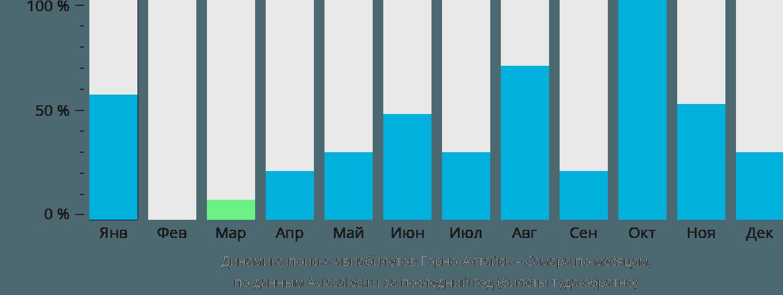 Динамика поиска авиабилетов из Горно-Алтайска в Самару по месяцам