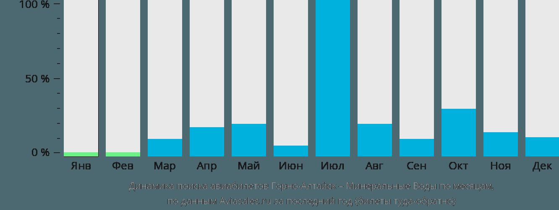 Динамика поиска авиабилетов из Горно-Алтайска в Минеральные воды по месяцам