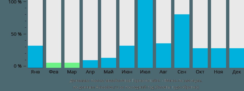 Динамика поиска авиабилетов из Горно-Алтайска в Минск по месяцам