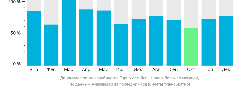 Динамика поиска авиабилетов из Горно-Алтайска в Новосибирск по месяцам
