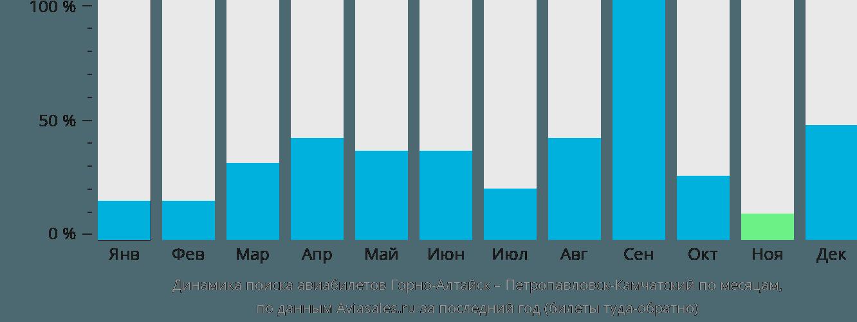 Динамика поиска авиабилетов из Горно-Алтайска в Петропавловск-Камчатский по месяцам