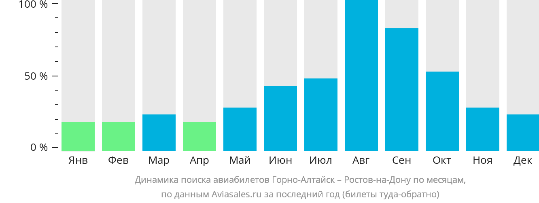 Динамика поиска авиабилетов из Горно-Алтайска в Ростов-на-Дону по месяцам