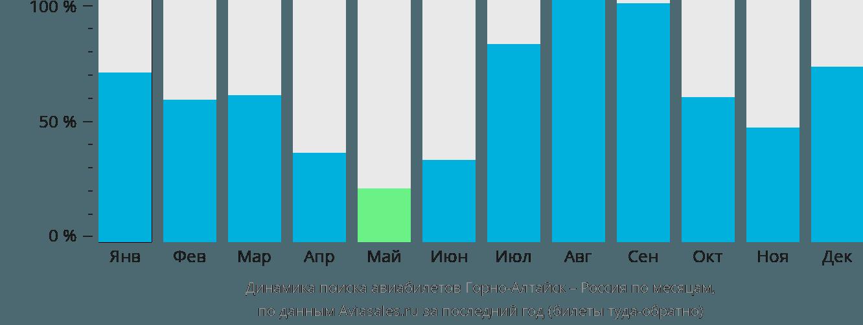 Динамика поиска авиабилетов из Горно-Алтайска в Россию по месяцам