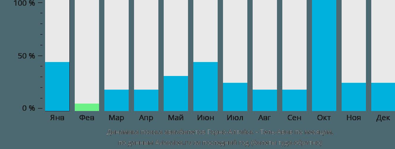 Динамика поиска авиабилетов из Горно-Алтайска в Тель-Авив по месяцам