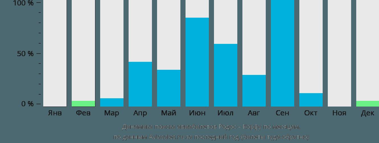 Динамика поиска авиабилетов из Родоса на Корфу по месяцам