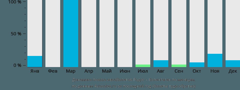 Динамика поиска авиабилетов из Родоса в Копенгаген по месяцам