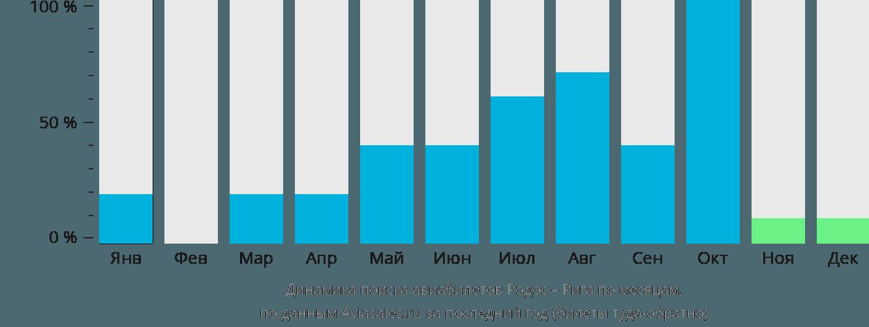 Динамика поиска авиабилетов из Родоса в Ригу по месяцам