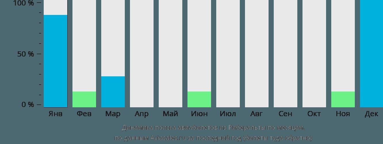 Динамика поиска авиабилетов из Риберальты по месяцам