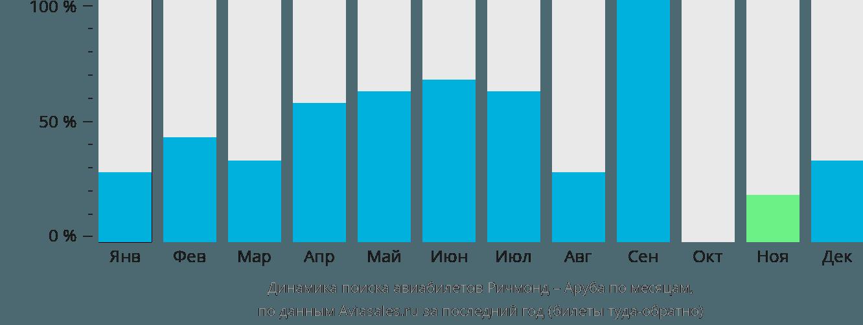 Динамика поиска авиабилетов из Ричмонда в Арубу по месяцам