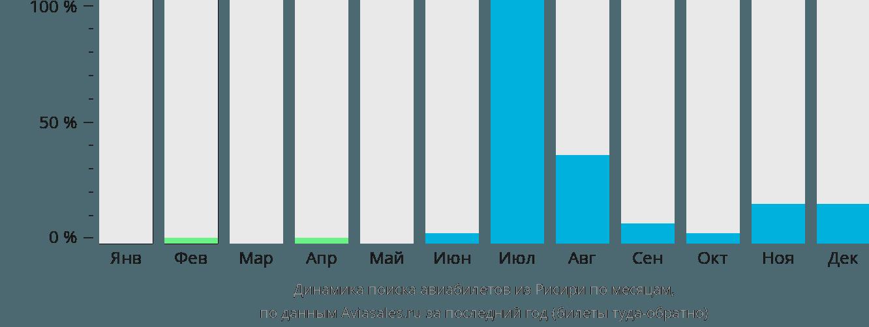 Динамика поиска авиабилетов из Рисири по месяцам