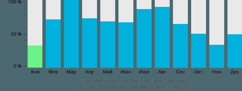 Динамика поиска авиабилетов из Риги по месяцам