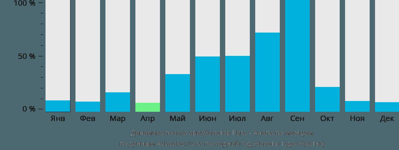 Динамика поиска авиабилетов из Риги в Анапу по месяцам