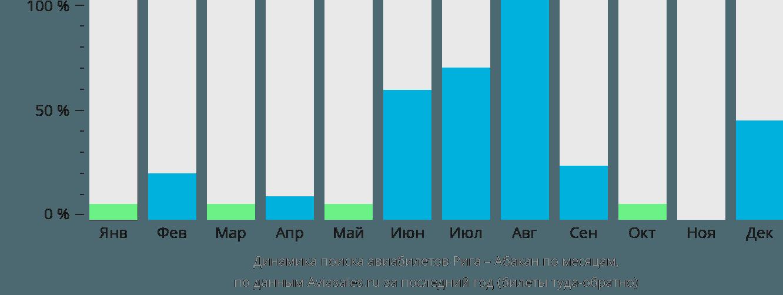 Динамика поиска авиабилетов из Риги в Абакан по месяцам
