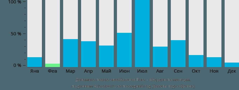 Динамика поиска авиабилетов из Риги в Абердин по месяцам