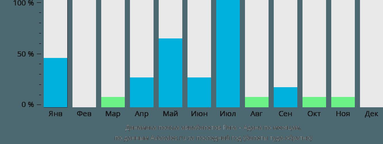 Динамика поиска авиабилетов из Риги в Адану по месяцам
