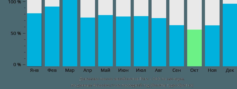 Динамика поиска авиабилетов из Риги в ОАЭ по месяцам
