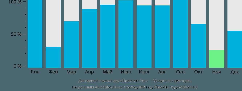 Динамика поиска авиабилетов из Риги в Малагу по месяцам