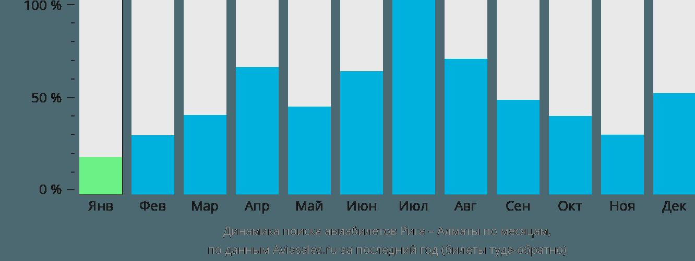Динамика поиска авиабилетов из Риги в Алматы по месяцам