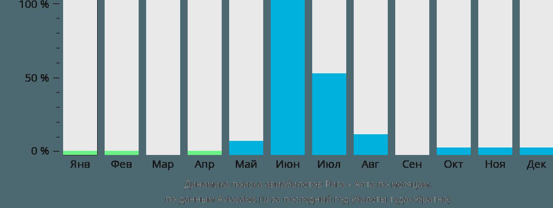 Динамика поиска авиабилетов из Риги в Алту по месяцам