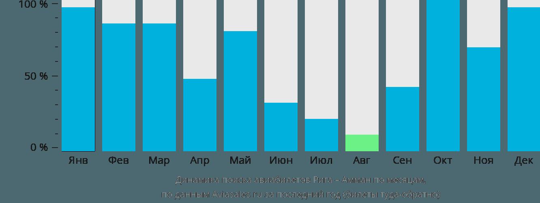 Динамика поиска авиабилетов из Риги в Амман по месяцам