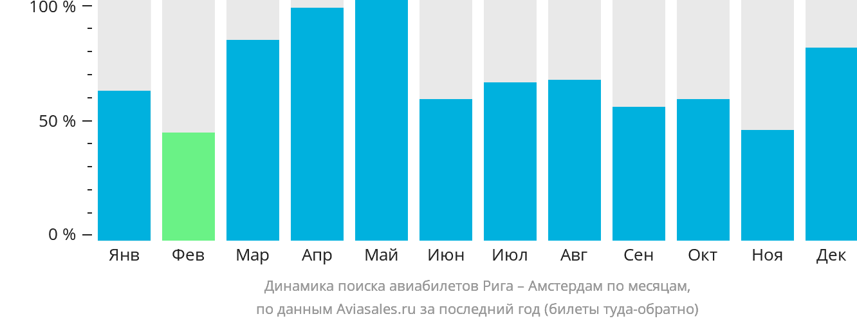 Динамика поиска авиабилетов из Риги в Амстердам по месяцам