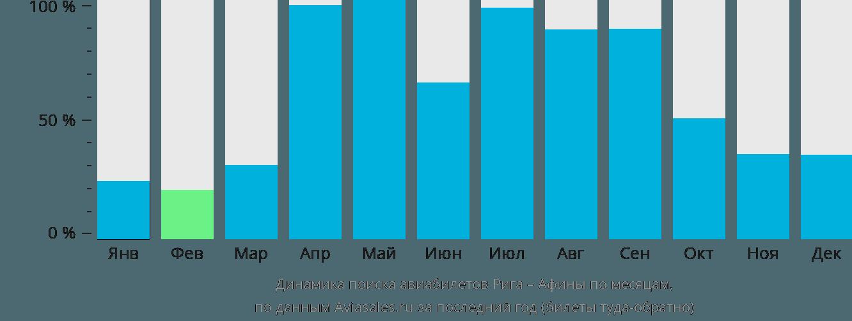 Динамика поиска авиабилетов из Риги в Афины по месяцам