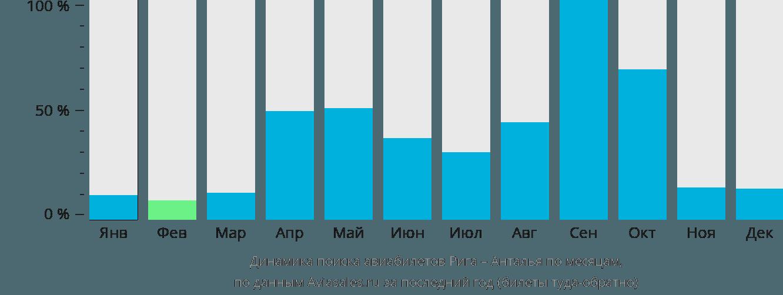 Динамика поиска авиабилетов из Риги в Анталью по месяцам
