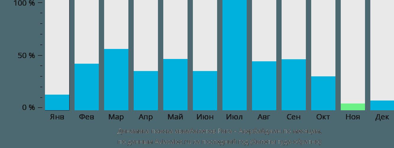 Динамика поиска авиабилетов из Риги в Азербайджан по месяцам