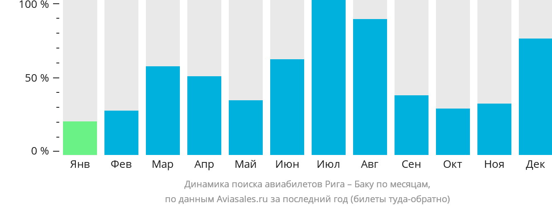 Динамика поиска авиабилетов из Риги в Баку по месяцам