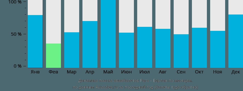 Динамика поиска авиабилетов из Риги в Берлин по месяцам