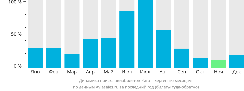 Динамика поиска авиабилетов из Риги в Берген по месяцам