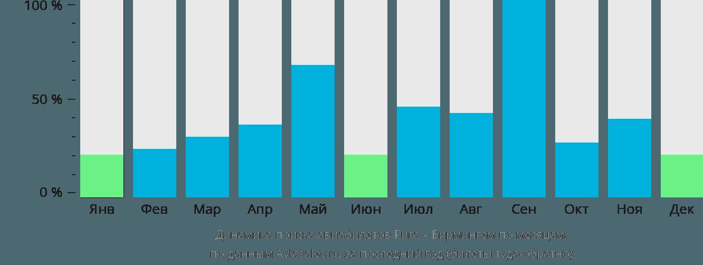 Динамика поиска авиабилетов из Риги в Бирмингем по месяцам