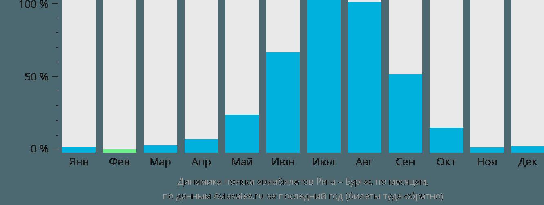 Динамика поиска авиабилетов из Риги в Бургас по месяцам