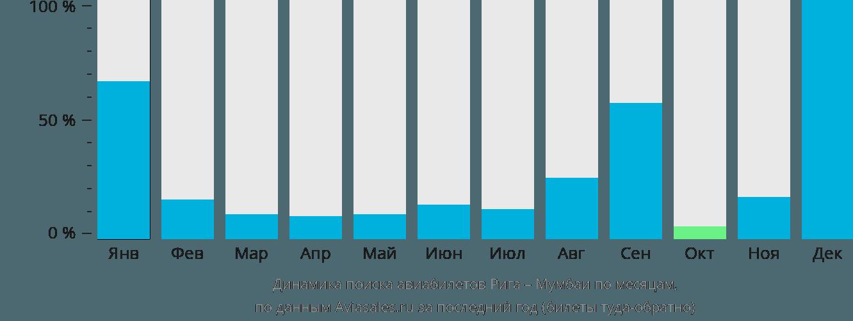 Динамика поиска авиабилетов из Риги в Мумбаи по месяцам
