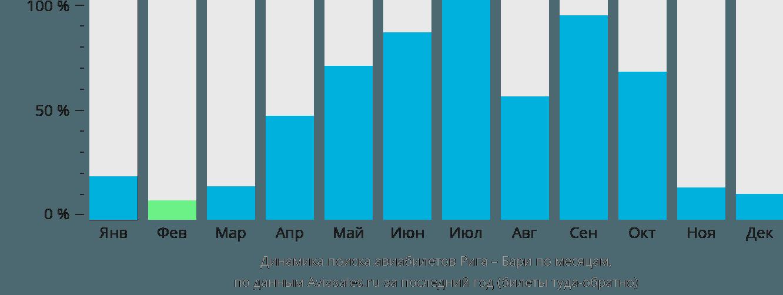 Динамика поиска авиабилетов из Риги в Бари по месяцам