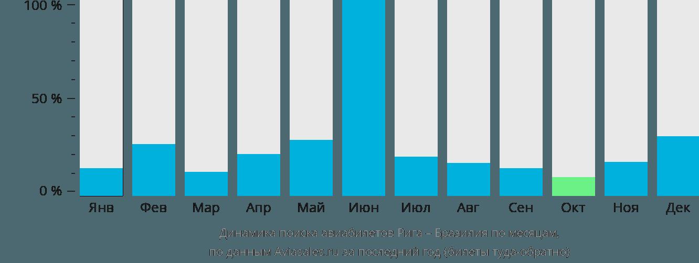 Динамика поиска авиабилетов из Риги в Бразилию по месяцам