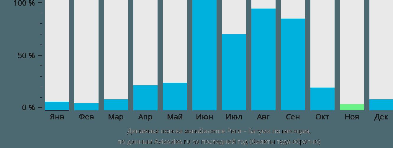 Динамика поиска авиабилетов из Риги в Батуми по месяцам