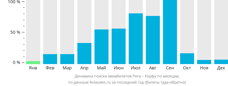 Динамика поиска авиабилетов из Риги на Корфу по месяцам