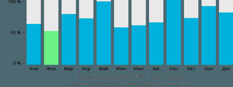 Динамика поиска авиабилетов из Риги в Кёльн по месяцам