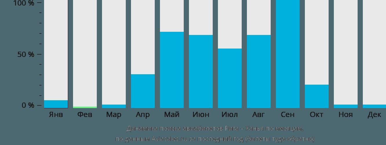 Динамика поиска авиабилетов из Риги в Ханью по месяцам