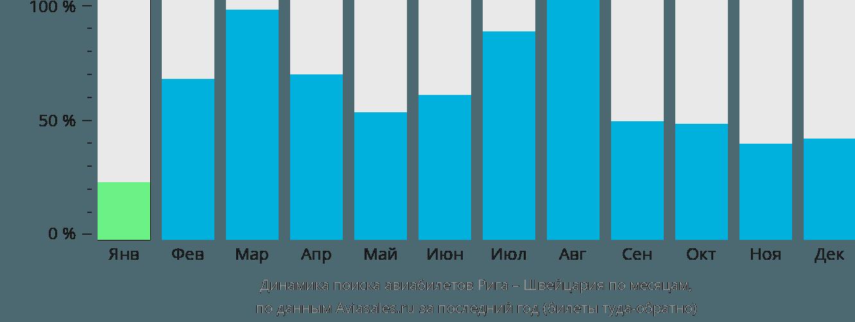 Динамика поиска авиабилетов из Риги в Швейцарию по месяцам