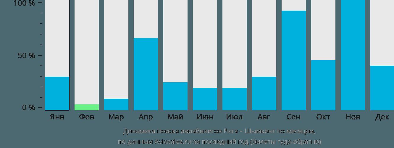 Динамика поиска авиабилетов из Риги в Шымкент по месяцам