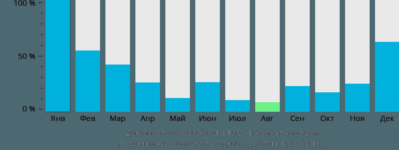 Динамика поиска авиабилетов из Риги в Коломбо по месяцам