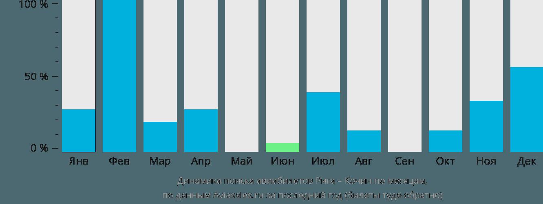 Динамика поиска авиабилетов из Риги в Кочин по месяцам