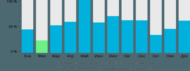 Динамика поиска авиабилетов из Риги в Копенгаген по месяцам