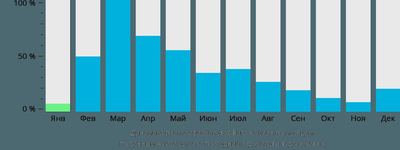 Динамика поиска авиабилетов из Риги в Чехию по месяцам