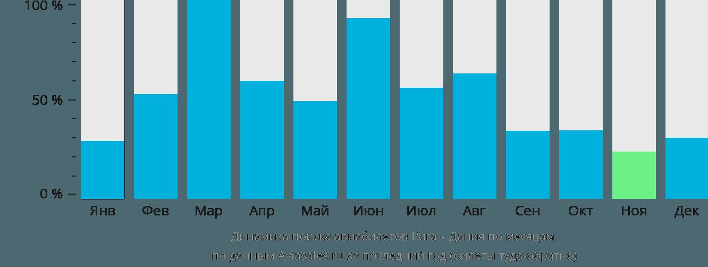 Динамика поиска авиабилетов из Риги в Данию по месяцам