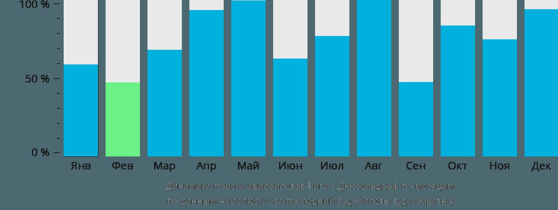 Динамика поиска авиабилетов из Риги в Дюссельдорф по месяцам